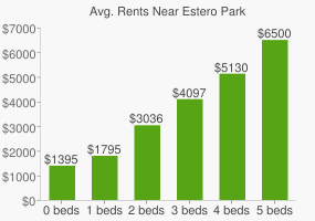 Graph of average rent prices for Estero Park