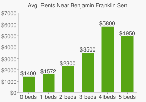 Graph of average rent prices for Benjamin Franklin Senior High School