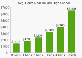 Graph of average rent prices for Ballard High School