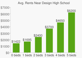 Graph of average rent prices for Design High School