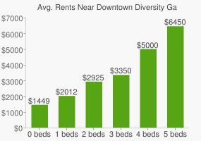 Graph of average rent prices for Downtown Diversity Garden on Elizabeth Street