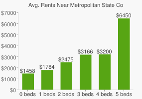 Graph of average rent prices for Metropolitan State College of Denver