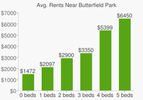 Graph of average rent prices for Butterfield Park