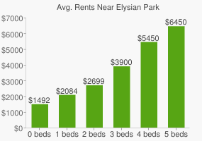 Graph of average rent prices for Elysian Park