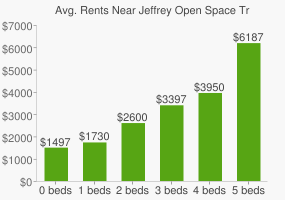 Graph of average rent prices for Jeffrey Open Space Trail