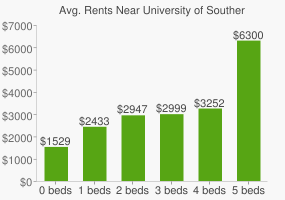 Graph of average rent prices for University of Southern California