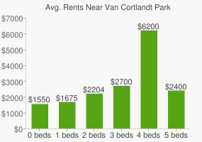 Graph of average rent prices for Van Cortlandt Park