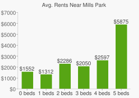 Graph of average rent prices for Mills Park