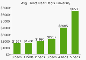 Graph of average rent prices for Regis University