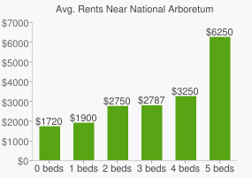 Graph of average rent prices for National Arboretum