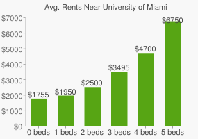 Graph of average rent prices for University of Miami