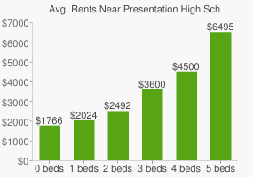 Graph of average rent prices for Presentation High School