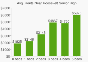 Graph of average rent prices for Roosevelt Senior High School