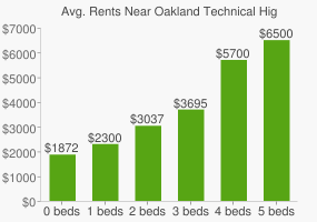 Graph of average rent prices for Oakland Technical High School