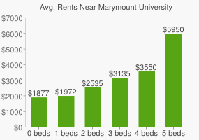 Graph of average rent prices for Marymount University