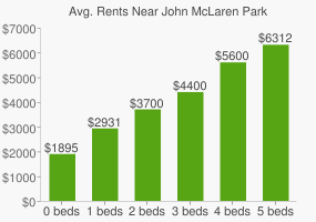 Graph of average rent prices for John McLaren Park