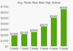 Graph of average rent prices for Blair High School