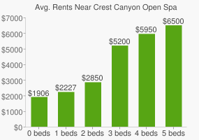 Graph of average rent prices for Crest Canyon Open Space Park