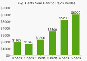 Graph of average rent prices for Rancho Palos Verdes