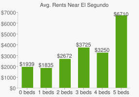 Graph of average rent prices for El Segundo