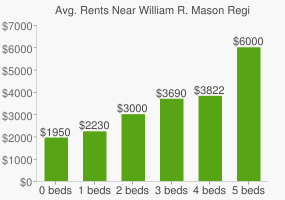 Graph of average rent prices for William R. Mason Regional Park (wilderness area)