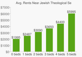 Graph of average rent prices for Jewish Theological Seminary of America