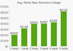 Graph of average rent prices for Simmons College