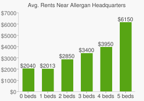 Graph of average rent prices for Allergan Headquarters