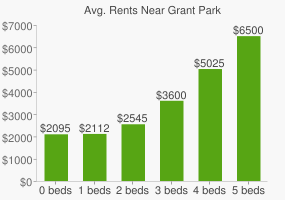 Graph of average rent prices for Grant Park