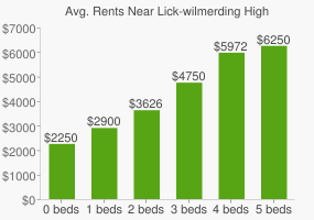 Graph of average rent prices for Lick-wilmerding High School