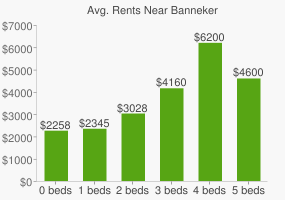 Graph of average rent prices for Banneker
