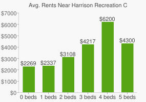 Graph of average rent prices for Harrison Recreation Center