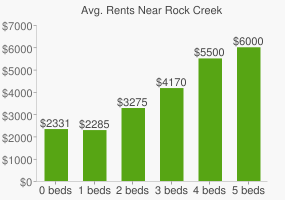 Graph of average rent prices for Rock Creek & Potomac Parkway