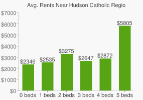 Graph of average rent prices for Hudson Catholic Regional High School