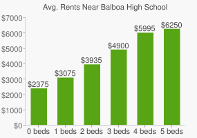 Graph of average rent prices for Balboa High School
