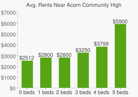 Graph of average rent prices for Acorn Community High School