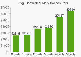 Graph of average rent prices for Mary Benson Park