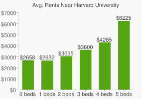 Graph of average rent prices for Harvard University