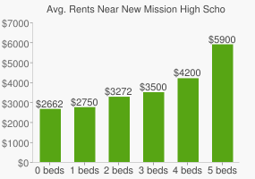 Graph of average rent prices for New Mission High School