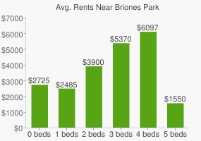 Graph of average rent prices for Briones Park