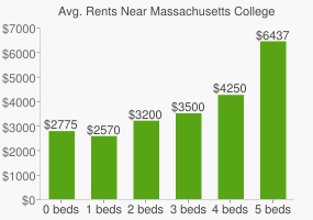 Graph of average rent prices for Massachusetts College of Pharmacy and Health Sciences