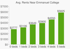 Graph of average rent prices for Emmanuel College