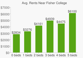 Graph of average rent prices for Fisher College