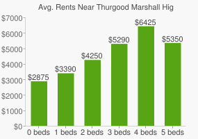 Graph of average rent prices for Thurgood Marshall High School
