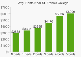 Graph of average rent prices for St. Francis College