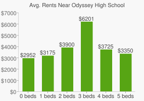 Graph of average rent prices for Odyssey High School