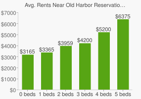 Graph of average rent prices for Old Harbor Reservation