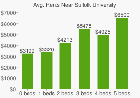 Graph of average rent prices for Suffolk University