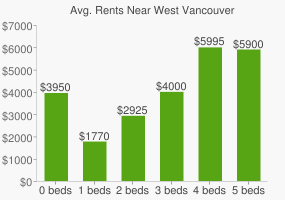 Graph of average rent prices for West Vancouver