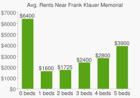 Graph of average rent prices for Frank Klauer Memorial Park